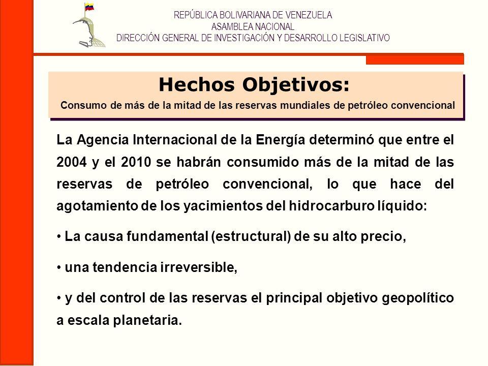 REPÚBLICA BOLIVARIANA DE VENEZUELA ASAMBLEA NACIONAL DIRECCIÓN GENERAL DE INVESTIGACIÓN Y DESARROLLO LEGISLATIVO Hechos Objetivos: El CENIT PETROLERO En marzo de 2005 se alcanzó la máxima capacidad de producción mundial de petróleo convencional.