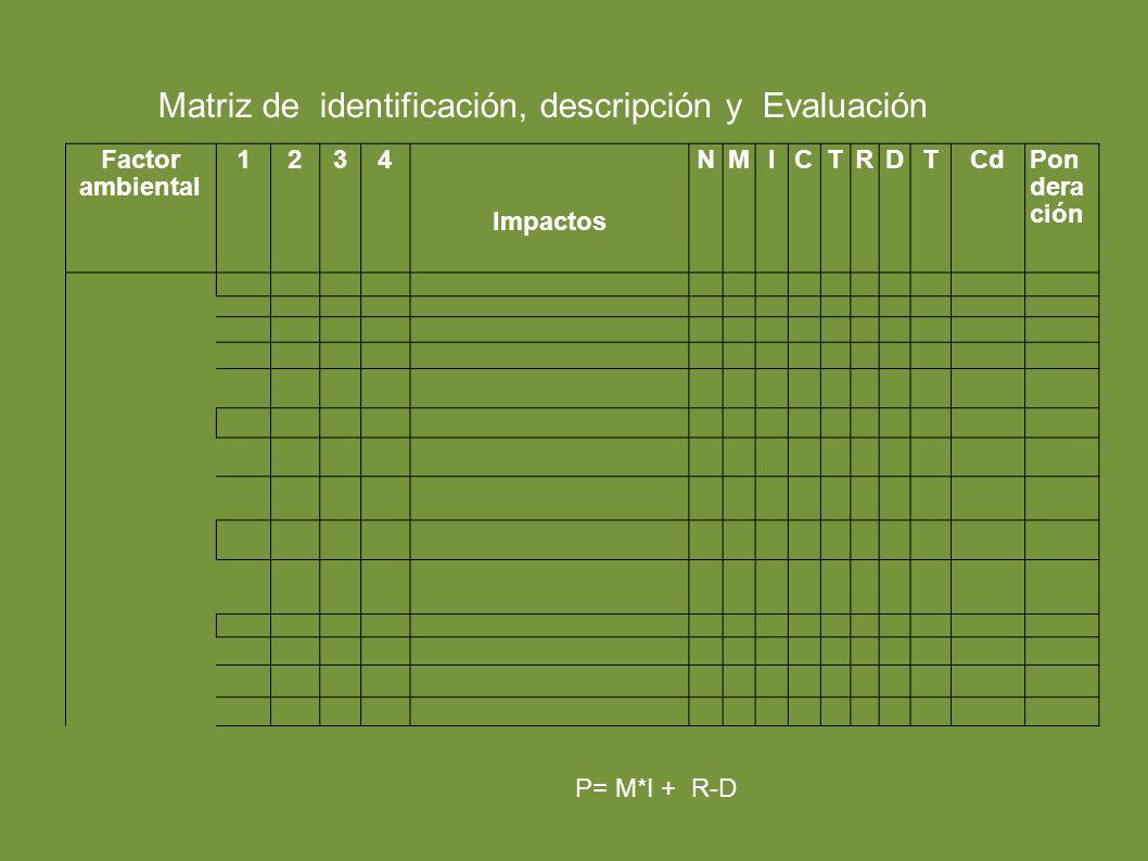 Factor ambiental 1234 Impactos NMICTRDTCdPon dera ción Matriz de identificación, descripción y Evaluación P= M*I + R-D