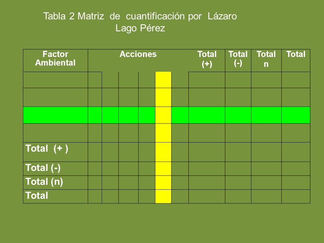 Factor Ambiental AccionesTotal (+) Total (-) Total n Total Total (+ ) Total (-) Total (n) Total Tabla 2 Matriz de cuantificación por Lázaro Lago Pérez