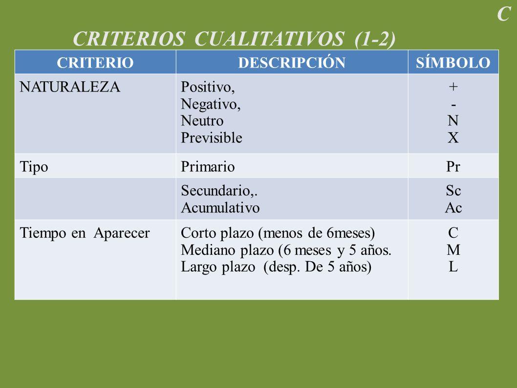 C CRITERIOS CUALITATIVOS (1-2) CRITERIODESCRIPCIÓNSÍMBOLO NATURALEZAPositivo, Negativo, Neutro Previsible +-NX+-NX TipoPrimarioPr Secundario,.