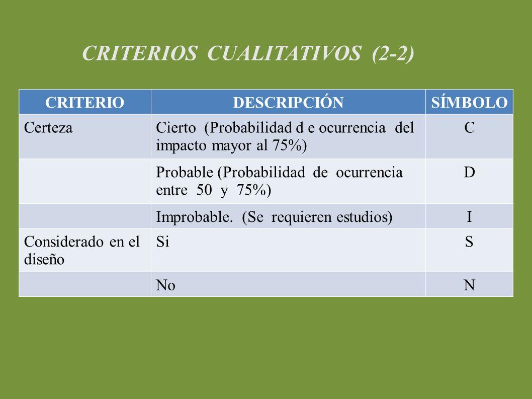 CRITERIOS CUALITATIVOS (2-2) CRITERIODESCRIPCIÓNSÍMBOLO CertezaCierto (Probabilidad d e ocurrencia del impacto mayor al 75%) C Probable (Probabilidad de ocurrencia entre 50 y 75%) D Improbable.