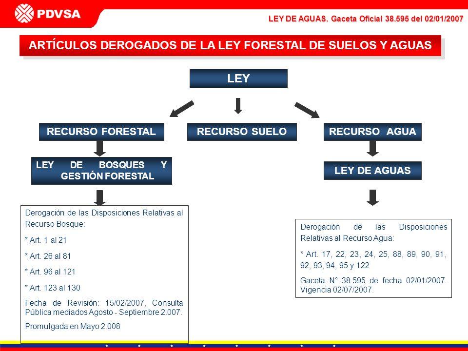 LEY DE AGUAS. Gaceta Oficial 38.595 del 02/01/2007 ARTÍCULOS DEROGADOS DE LA LEY FORESTAL DE SUELOS Y AGUAS Derogación de las Disposiciones Relativas