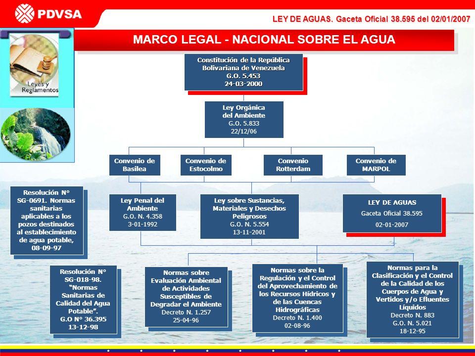 MARCO LEGAL - NACIONAL SOBRE EL AGUA Convenio de Basilea Constitución de la República Bolivariana de Venezuela G.O. 5.453 24-03-2000 Constitución de l