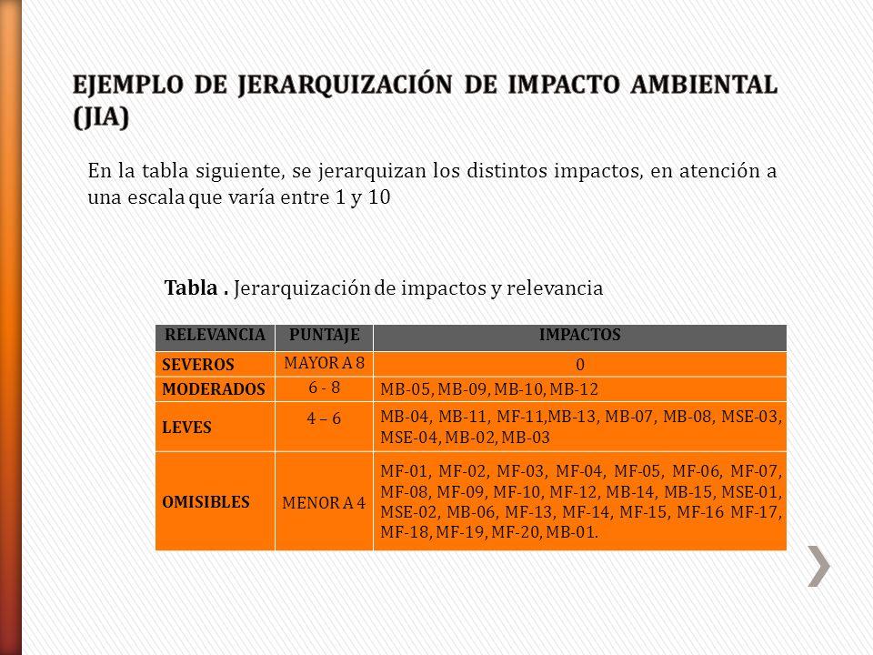 Tabla. Jerarquización de impactos y relevancia En la tabla siguiente, se jerarquizan los distintos impactos, en atención a una escala que varía entre