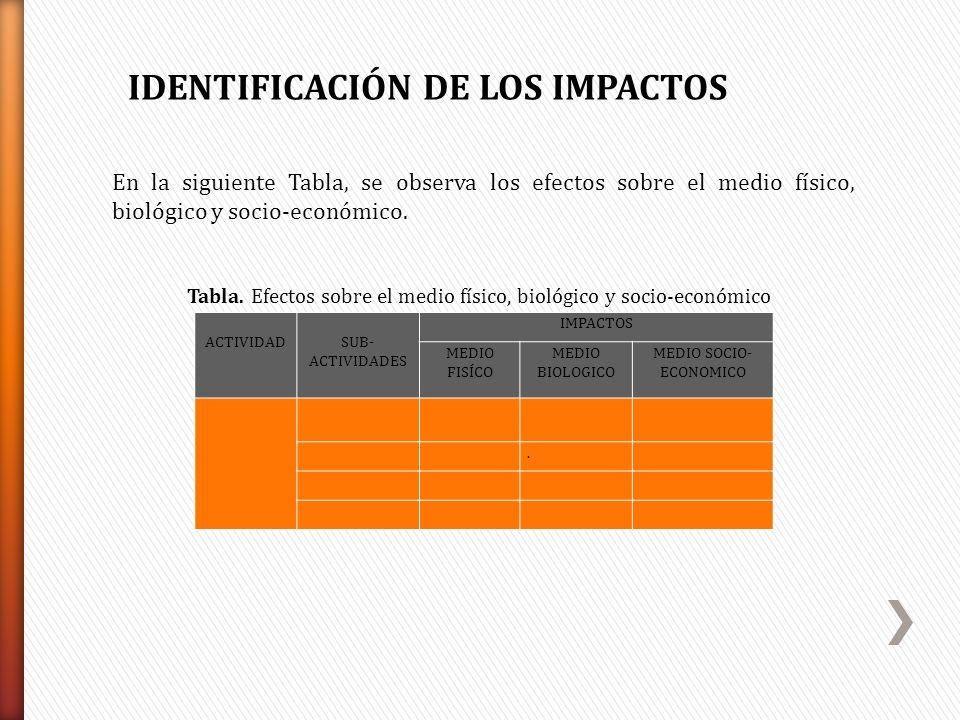 En la siguiente Tabla, se observa los efectos sobre el medio físico, biológico y socio-económico. ACTIVIDADSUB- ACTIVIDADES IMPACTOS MEDIO FISÍCO MEDI