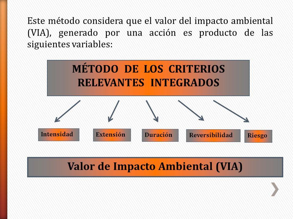 MÉTODO DE LOS CRITERIOS RELEVANTES INTEGRADOS Extensión Duración Riesgo Reversibilidad Valor de Impacto Ambiental (VIA) Intensidad Este método conside