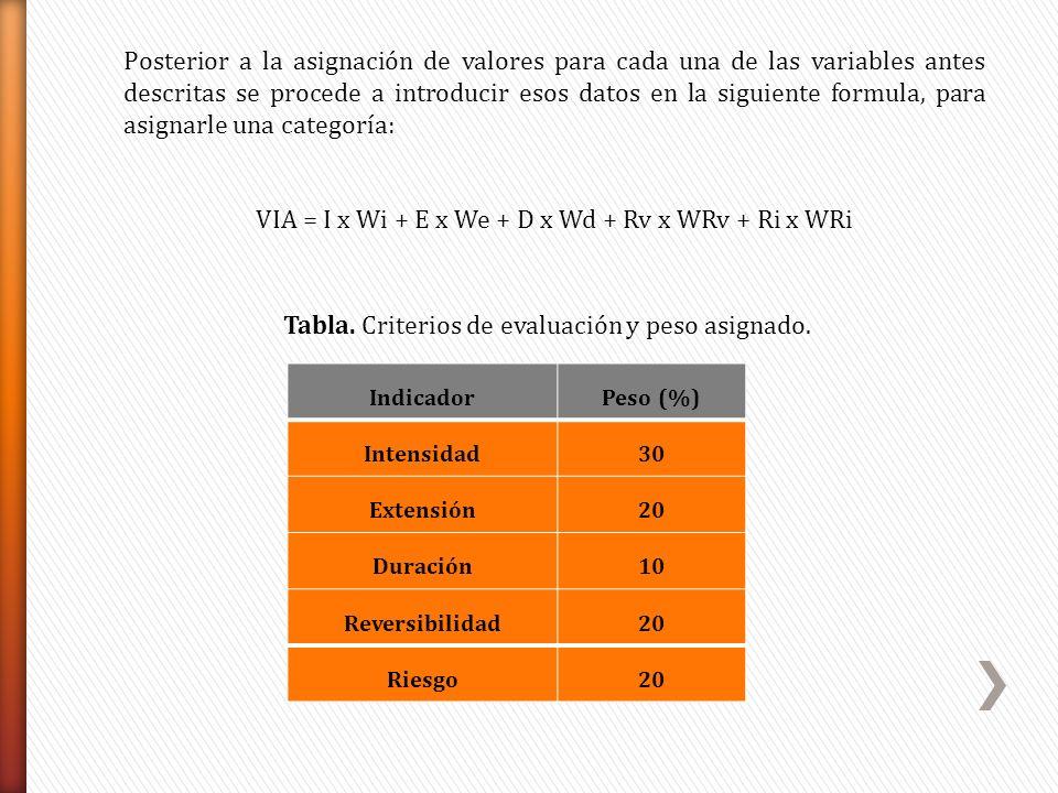 Posterior a la asignación de valores para cada una de las variables antes descritas se procede a introducir esos datos en la siguiente formula, para a