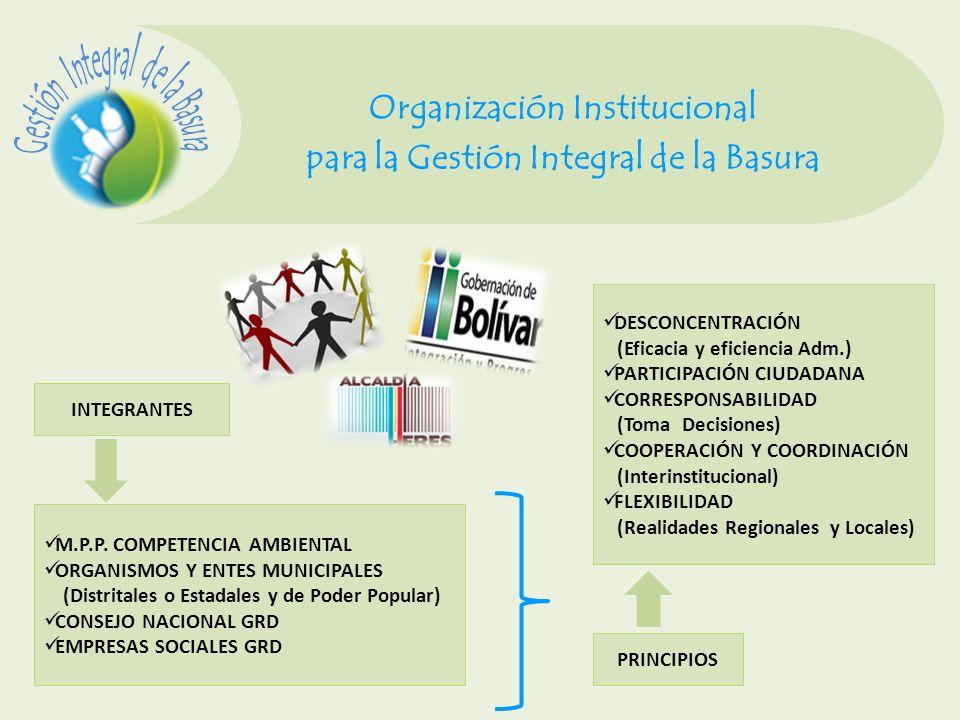 Organización Institucional para la Gestión Integral de la Basura INTEGRANTES M.P.P. COMPETENCIA AMBIENTAL ORGANISMOS Y ENTES MUNICIPALES (Distritales