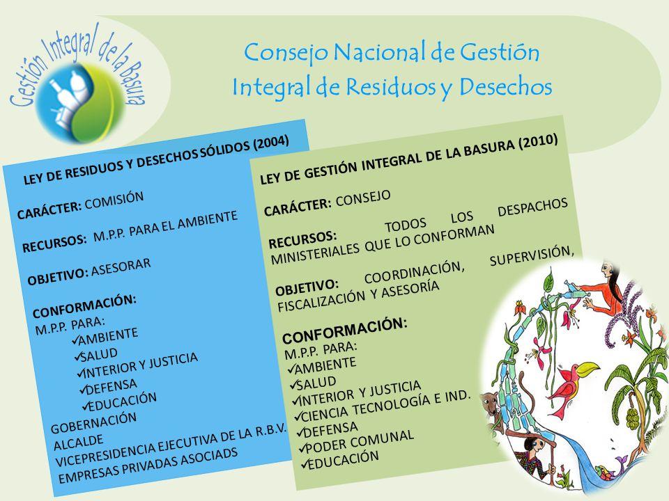 Consejo Nacional de Gestión Integral de Residuos y Desechos LEY DE RESIDUOS Y DESECHOS SÓLIDOS (2004) CARÁCTER: COMISIÓN RECURSOS: M.P.P. PARA EL AMBI