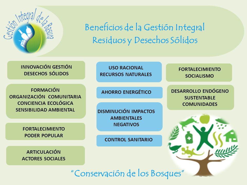 Beneficios de la Gestión Integral Residuos y Desechos Sólidos DESARROLLO ENDÓGENO SUSTENTABLE COMUNIDADES USO RACIONAL RECURSOS NATURALES FORMACIÓN OR