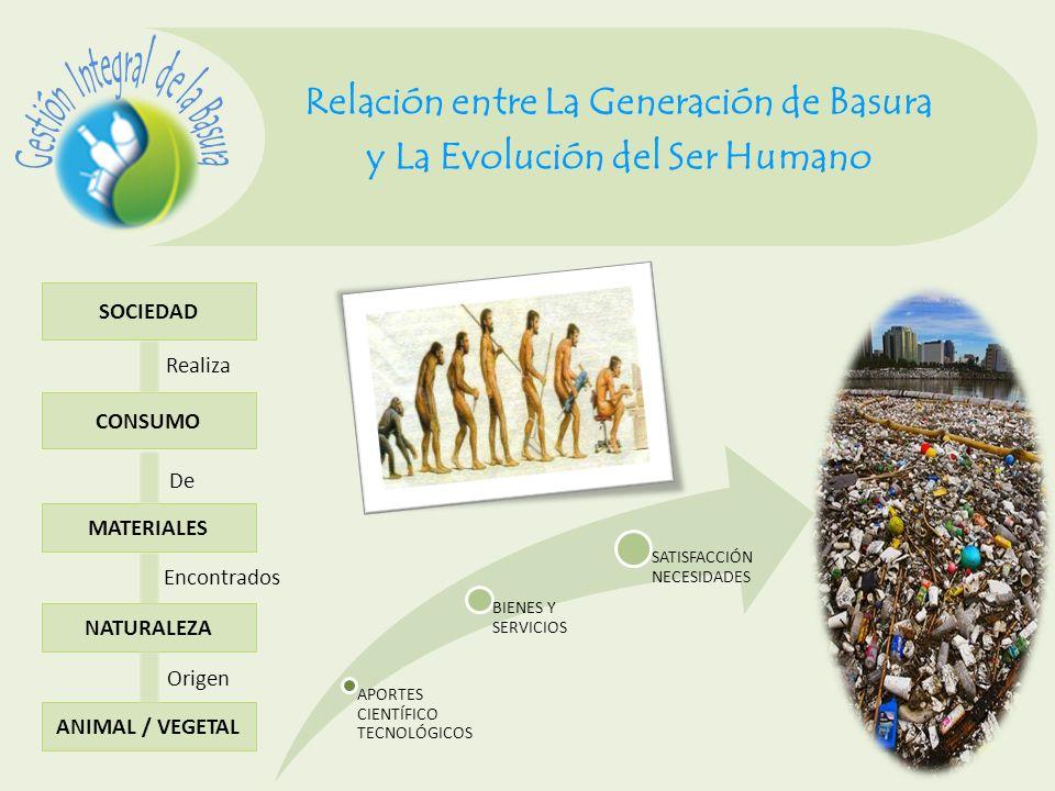 Caracterización de la Basura CLASIFICACIÓN ORIGEN MANEJO IMPACTOS CONTAMINACIÓN Hab.