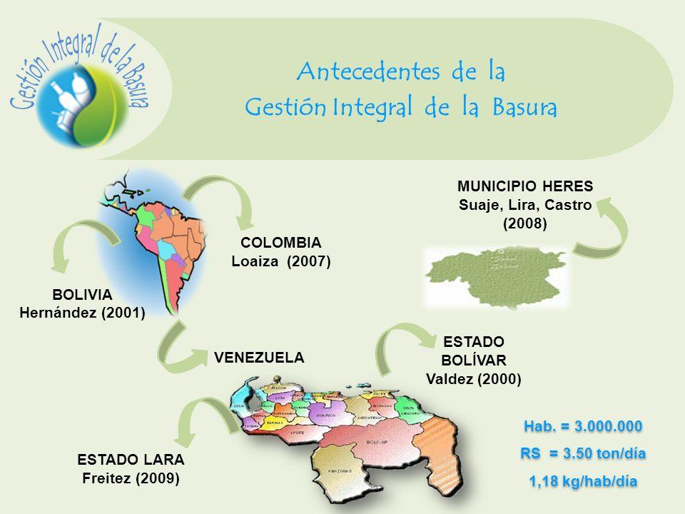 Antecedentes de la Gestión Integral de la Basura Hab. = 3.000.000 RS = 3.50 ton/día 1,18 kg/hab/día Hab. = 3.000.000 RS = 3.50 ton/día 1,18 kg/hab/día