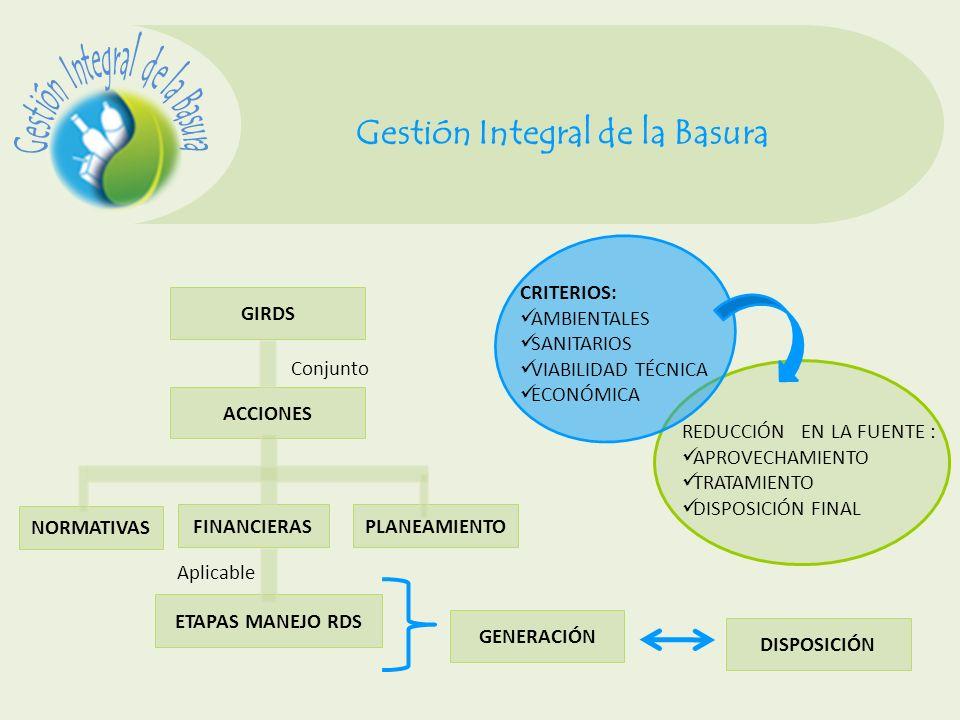 Gestión Integral de la Basura GIRDS ACCIONES NORMATIVAS FINANCIERAS Conjunto PLANEAMIENTO Aplicable ETAPAS MANEJO RDS GENERACIÓN DISPOSICIÓN CRITERIOS