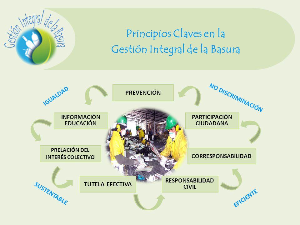 Principios Claves en la Gestión Integral de la Basura PRELACIÓN DEL INTERÉS COLECTIVO RESPONSABILIDAD CIVIL INFORMACIÓN EDUCACIÓN TUTELA EFECTIVA CORR