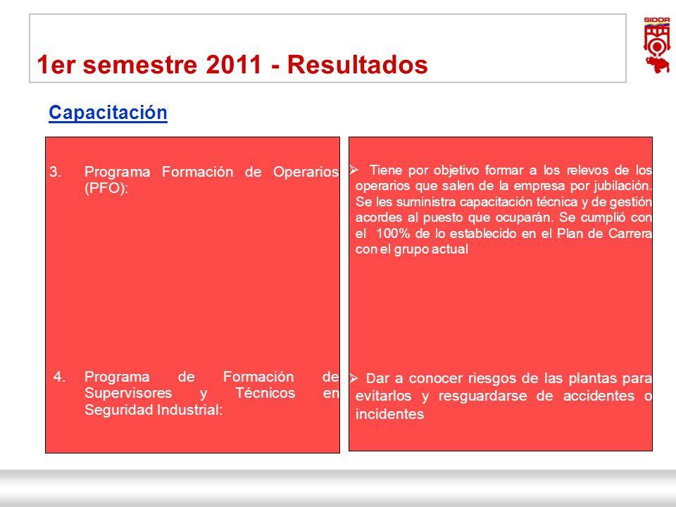 Instituto de Investigaciones Metalúrgicas y de Materiales Siderúrgica del Orinoco Alfredo Maneiro| Dirección Ejecutiva 15 1er semestre 2011 - Resultad