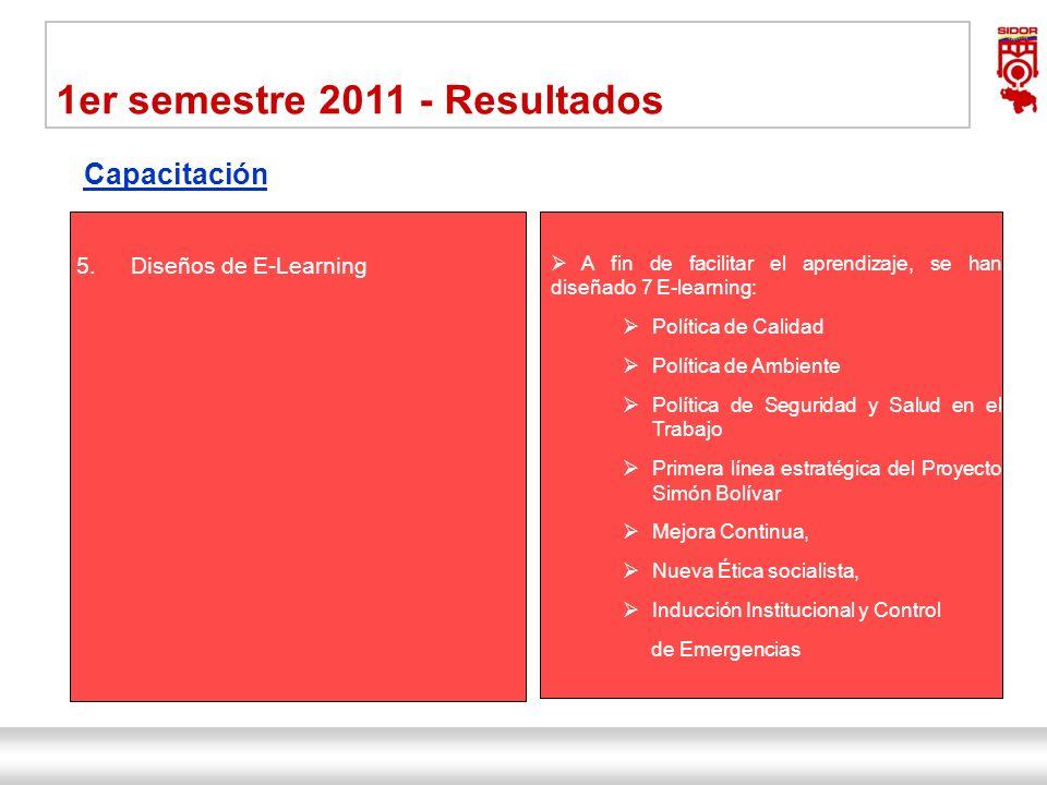 Instituto de Investigaciones Metalúrgicas y de Materiales Siderúrgica del Orinoco Alfredo Maneiro| Dirección Ejecutiva 16 1er semestre 2011 - Resultad