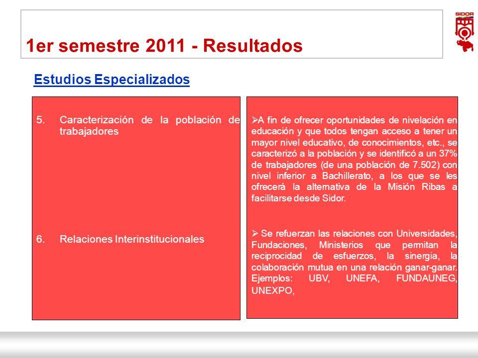 Instituto de Investigaciones Metalúrgicas y de Materiales Siderúrgica del Orinoco Alfredo Maneiro| Dirección Ejecutiva 19 1er semestre 2011 - Resultad