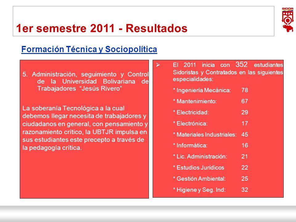 Instituto de Investigaciones Metalúrgicas y de Materiales Siderúrgica del Orinoco Alfredo Maneiro| Dirección Ejecutiva 20 1er semestre 2011 - Resultad