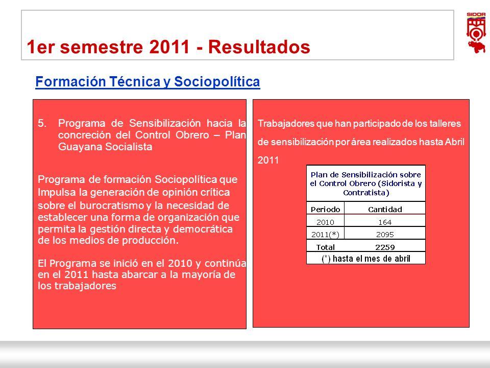 Instituto de Investigaciones Metalúrgicas y de Materiales Siderúrgica del Orinoco Alfredo Maneiro| Dirección Ejecutiva 21 1er semestre 2011 - Resultad