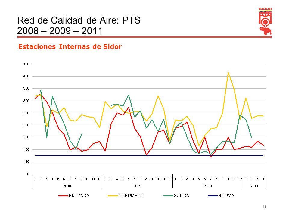 11 Red de Calidad de Aire: PTS 2008 – 2009 – 2011 Estaciones Internas de Sidor