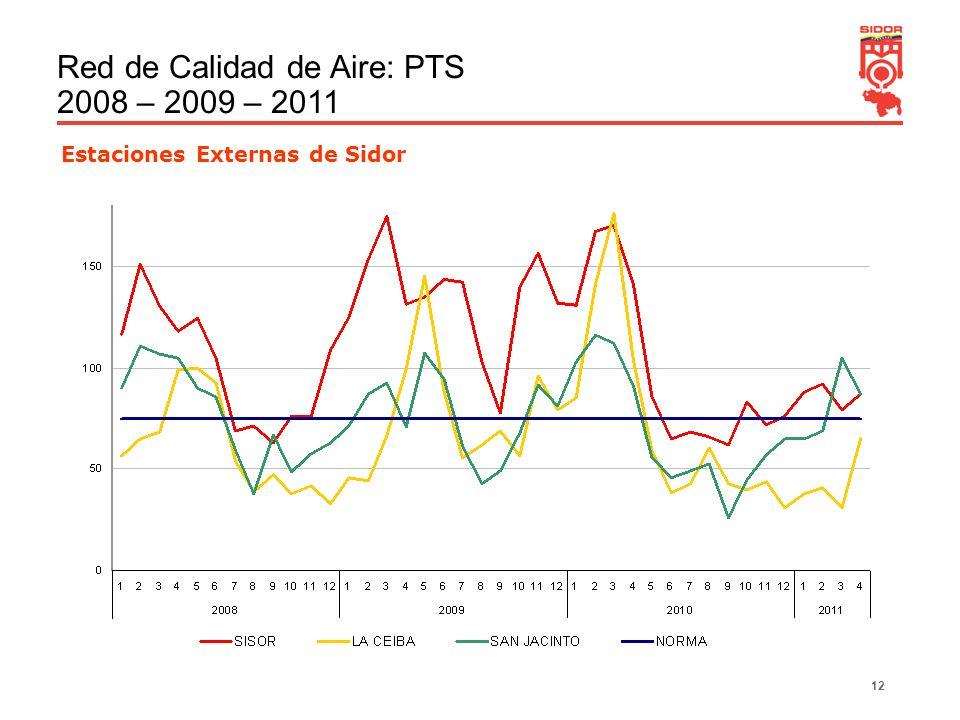 12 Estaciones Externas de Sidor Red de Calidad de Aire: PTS 2008 – 2009 – 2011