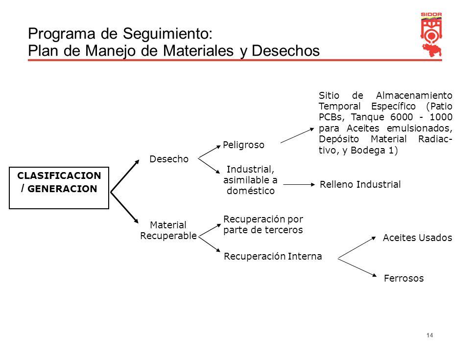14 Programa de Seguimiento: Plan de Manejo de Materiales y Desechos CLASIFICACION / GENERACION Desecho Material Recuperable Recuperación Interna Recup
