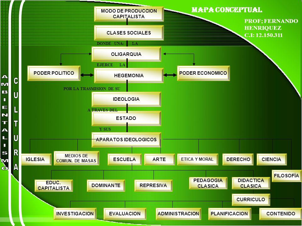 MAPA CONCEPTUAL MODO DE PRODUCCION CAPITALISTA DONDE UNA: LA OLIGARQUIA CLASES SOCIALES HEGEMONIA PODER ECONOMICOPODER POLITICO EJERCE LA IDEOLOGIA POR LA TRASMISION DE SU ESTADO A TRAVES DEL APARATOS IDEOLOGICOS Y SUS IGLESIA MEDIOS DE COMUN.