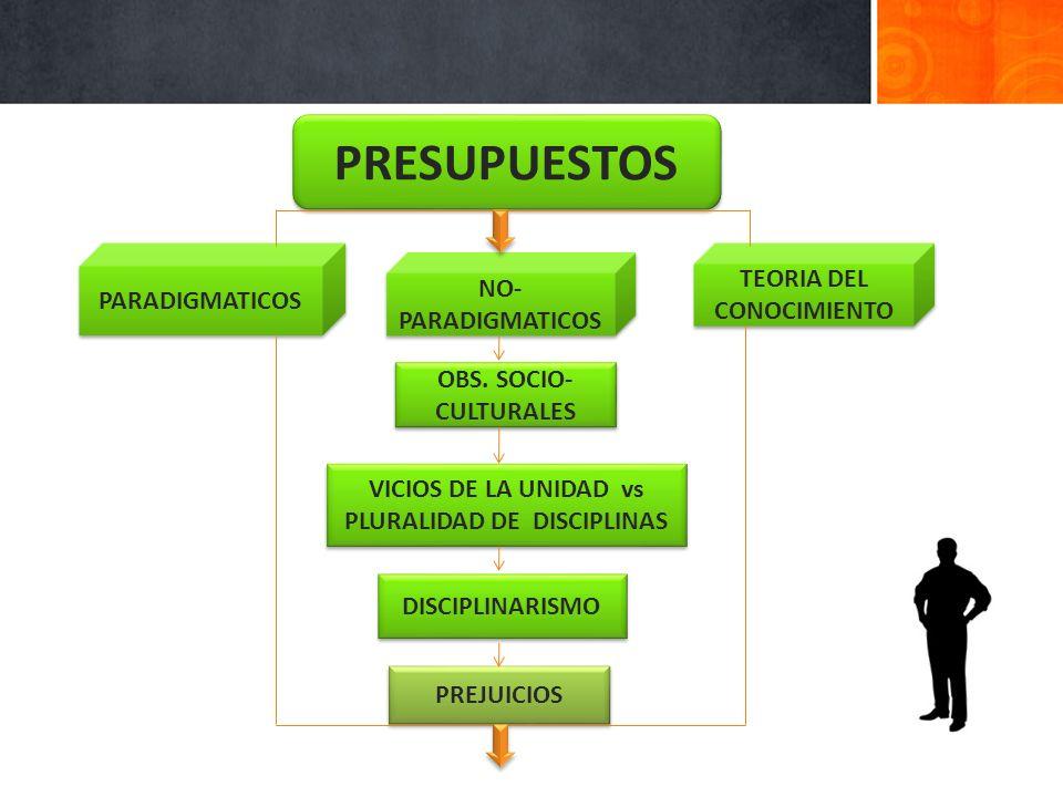 CONTRASTACIÓN METODOS CONOCIMIENTO ACEPTADO CRITERIO DE VERDAD CONQUISTADO Y COMPROBADO HECHO CONCRETO PENSADO (CONSTRUIDO) PREJUICIOS HIPÓTESIS CONCLUIDA TEORIA (ESP) PRE- CONSTRUIDA TEORIA (ESP) PRE- CONSTRUIDA TEORIA POST- CONSTRUIDA TÉCNICAS CONVERSACIÓN AUTOBIOGRAFÍA DESCRIPCIÓN MORFOLÓGICA TECNOLOGÍA CARTOGRAFÍA LEXICOGRAFÍA BIOGRAFÍAS GENEALOGÍA HISTORIAS DE VIDA