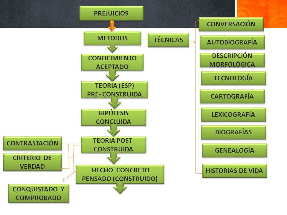 CONTRASTACIÓN METODOS CONOCIMIENTO ACEPTADO CRITERIO DE VERDAD CONQUISTADO Y COMPROBADO HECHO CONCRETO PENSADO (CONSTRUIDO) PREJUICIOS HIPÓTESIS CONCL