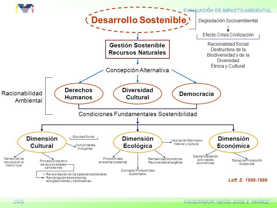 EVALUACIÓN DE IMPACTO AMBIENTAL DE PROYECTOS DE DESARROLLO CVGFACILITADOR. GEÓG. JOSÉ E. MUÑOZ El desarrollo sustentable se entiende como un proceso d