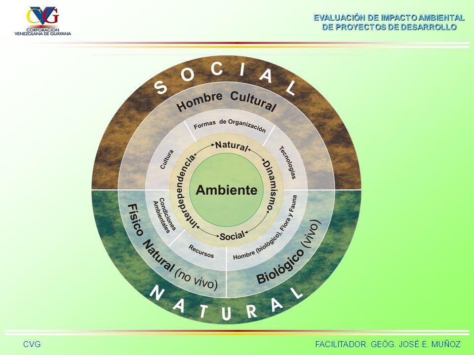 EVALUACIÓN DE IMPACTO AMBIENTAL DE PROYECTOS DE DESARROLLO CVGFACILITADOR. GEÓG. JOSÉ E. MUÑOZ AMBIENTE HUMANO El ambiente humano es el sistema global