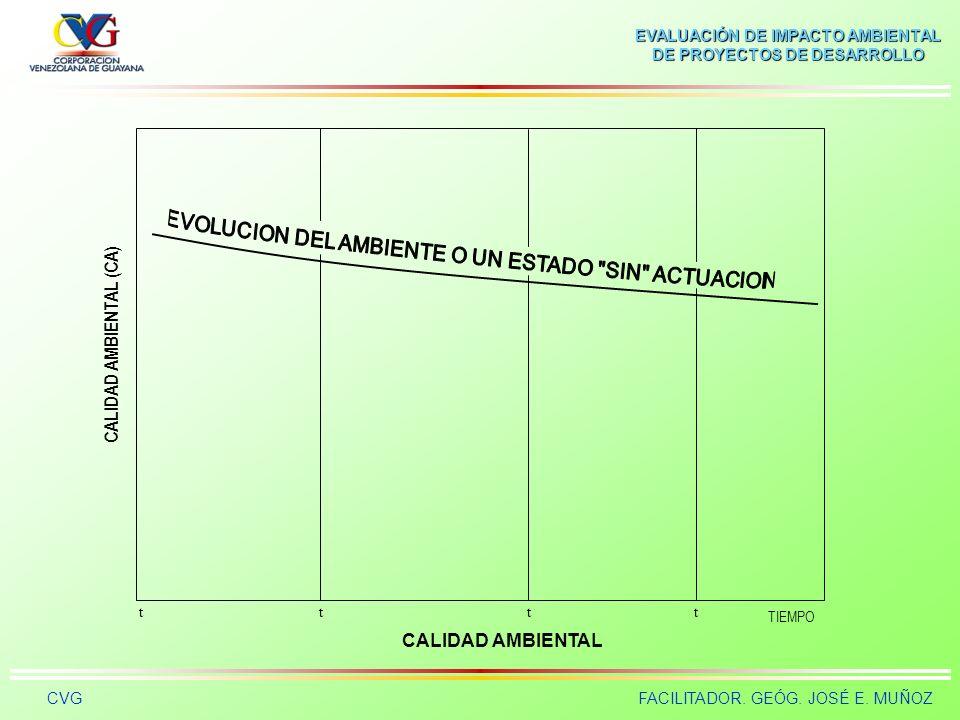 EVALUACIÓN DE IMPACTO AMBIENTAL DE PROYECTOS DE DESARROLLO CVGFACILITADOR. GEÓG. JOSÉ E. MUÑOZ Impacto Ambiental Es la diferencia entre la situación d