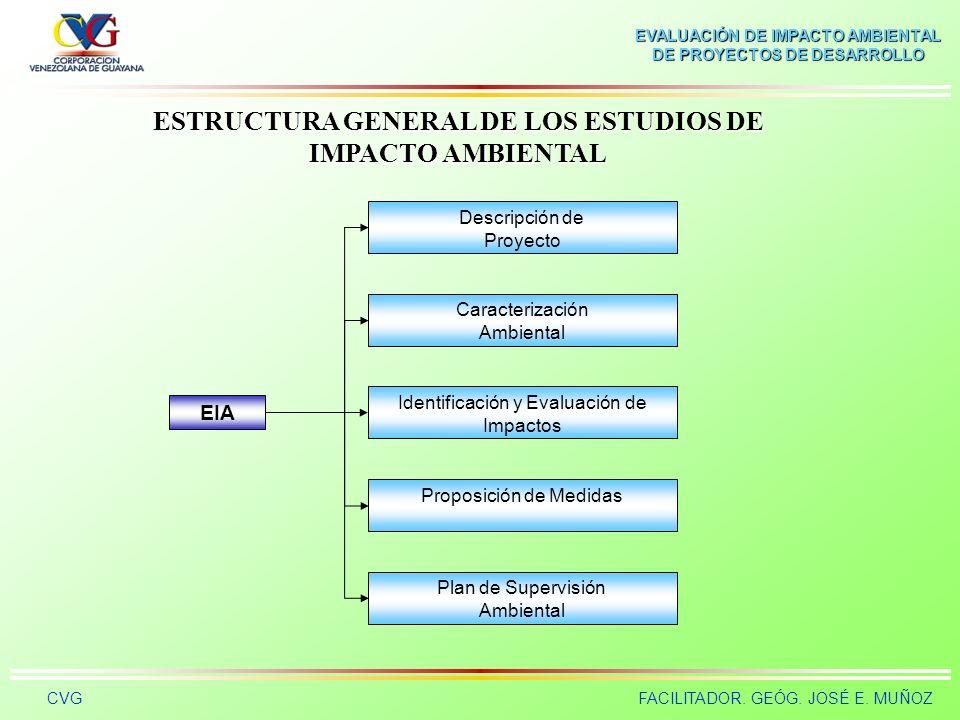 EVALUACIÓN DE IMPACTO AMBIENTAL DE PROYECTOS DE DESARROLLO CVGFACILITADOR. GEÓG. JOSÉ E. MUÑOZ Proponer las medidas ambientales a que haya lugar, a fi