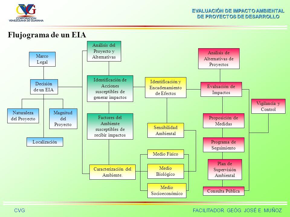 EVALUACIÓN DE IMPACTO AMBIENTAL DE PROYECTOS DE DESARROLLO CVGFACILITADOR. GEÓG. JOSÉ E. MUÑOZ ESTRUCTURA GENERAL DE LOS ESTUDIOS DE IMPACTO AMBIENTAL