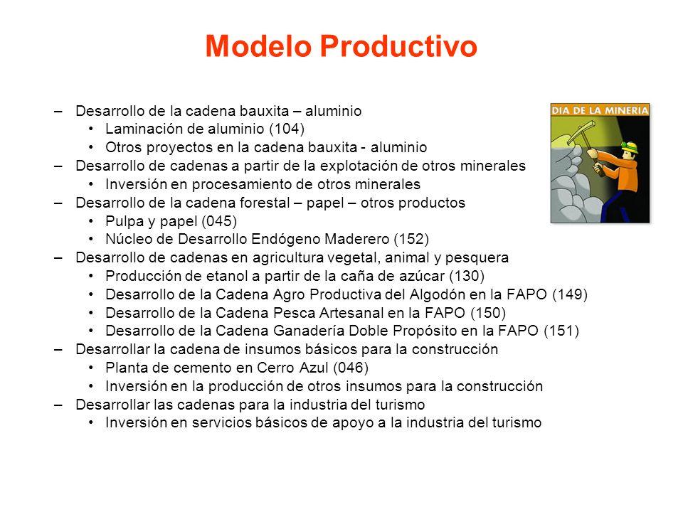 –Desarrollo de la cadena bauxita – aluminio Laminación de aluminio (104) Otros proyectos en la cadena bauxita - aluminio –Desarrollo de cadenas a part