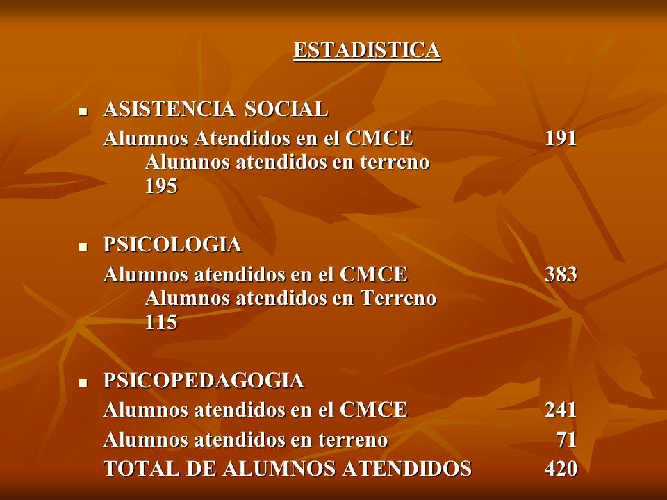 ESTADISTICA ASISTENCIA SOCIAL ASISTENCIA SOCIAL Alumnos Atendidos en el CMCE191 Alumnos atendidos en terreno 195 PSICOLOGIA PSICOLOGIA Alumnos atendid