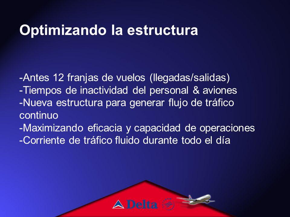 Optimizando la estructura -Antes 12 franjas de vuelos (llegadas/salidas) -Tiempos de inactividad del personal & aviones -Nueva estructura para generar flujo de tráfico continuo -Maximizando eficacia y capacidad de operaciones -Corriente de tráfico fluido durante todo el día