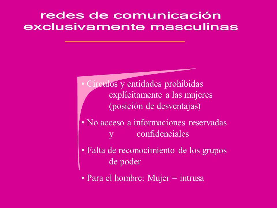 Círculos y entidades prohibidas explícitamente a las mujeres (posición de desventajas) No acceso a informaciones reservadas y confidenciales Falta de