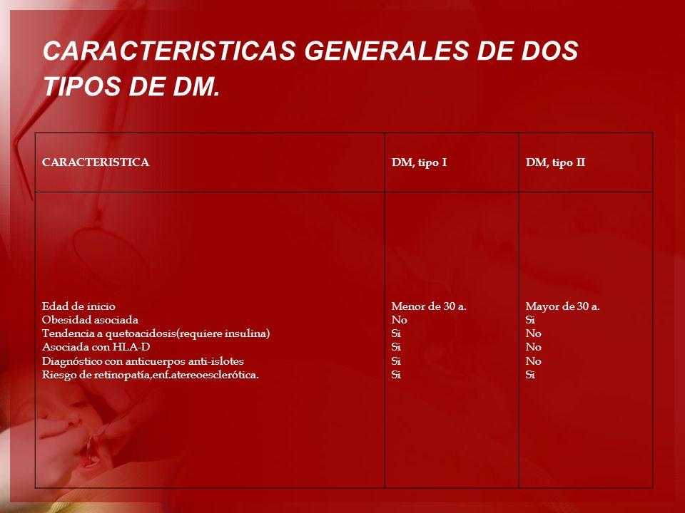 CARACTERISTICAS GENERALES DE DOS TIPOS DE DM. CARACTERISTICADM, tipo IDM, tipo II Edad de inicio Obesidad asociada Tendencia a quetoacidosis(requiere