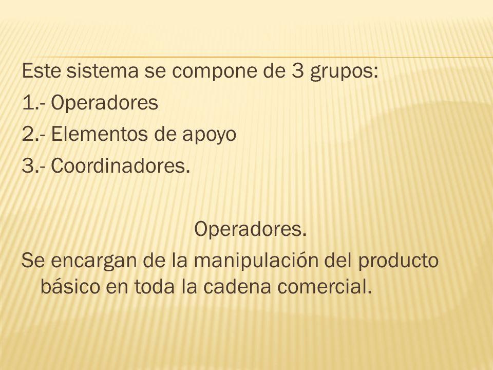 Este sistema se compone de 3 grupos: 1.- Operadores 2.- Elementos de apoyo 3.- Coordinadores. Operadores. Se encargan de la manipulación del producto