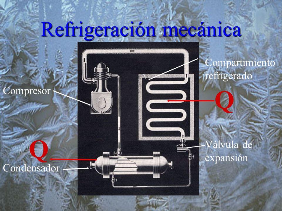 Refrigeración mecánica Compartimiento refrigerado Válvula de expansión Compresor Condensador Q Q