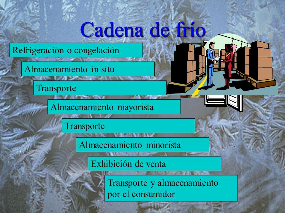 Cadena de frío Refrigeración o congelación Almacenamiento in situ Transporte Almacenamiento mayorista Transporte Almacenamiento minorista Exhibición d