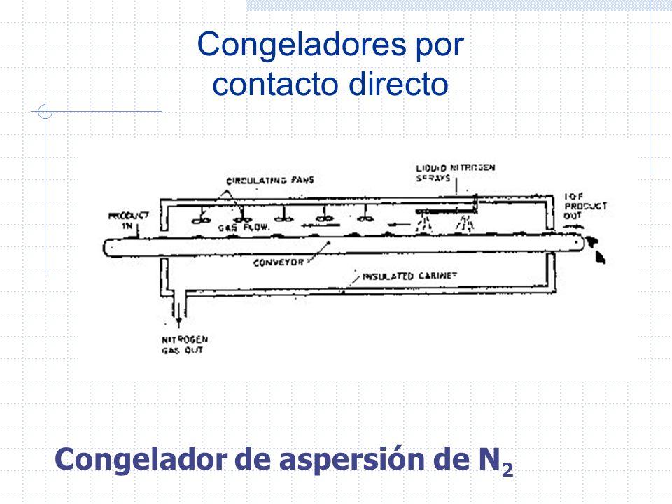 Congeladores por contacto directo Los sistemas empleados son los de inmersión y aspersión de gases licuados. La inmersión en soluciones salinas ha sid