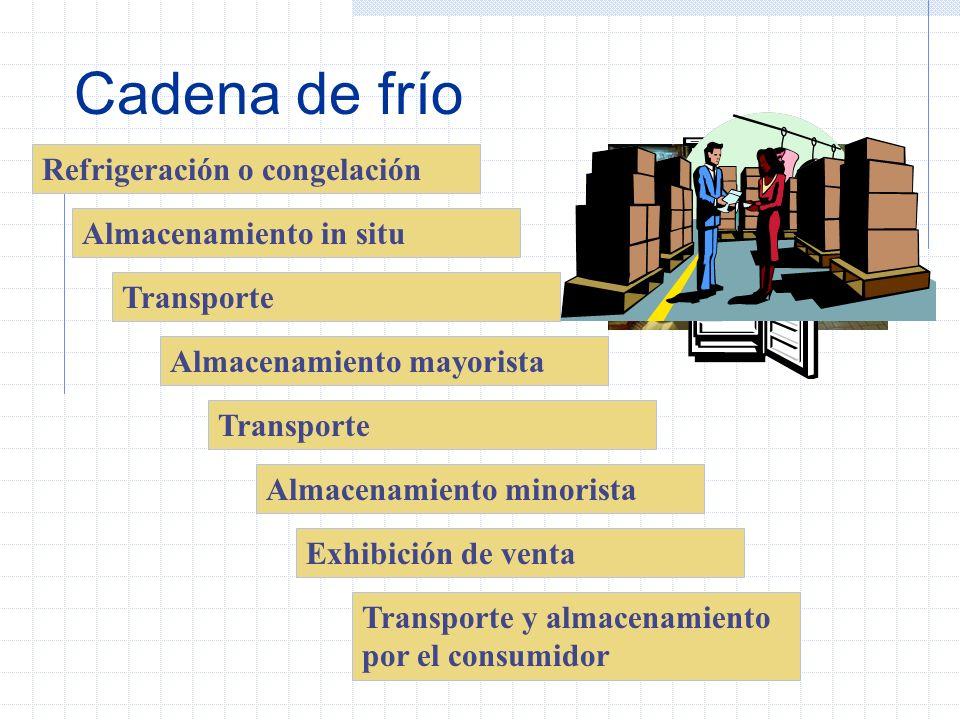 Cadena de frío Serie de etapas de almacenamiento y comercialización de los productos La temperatura en todas las operaciones debe ser cercana o igual