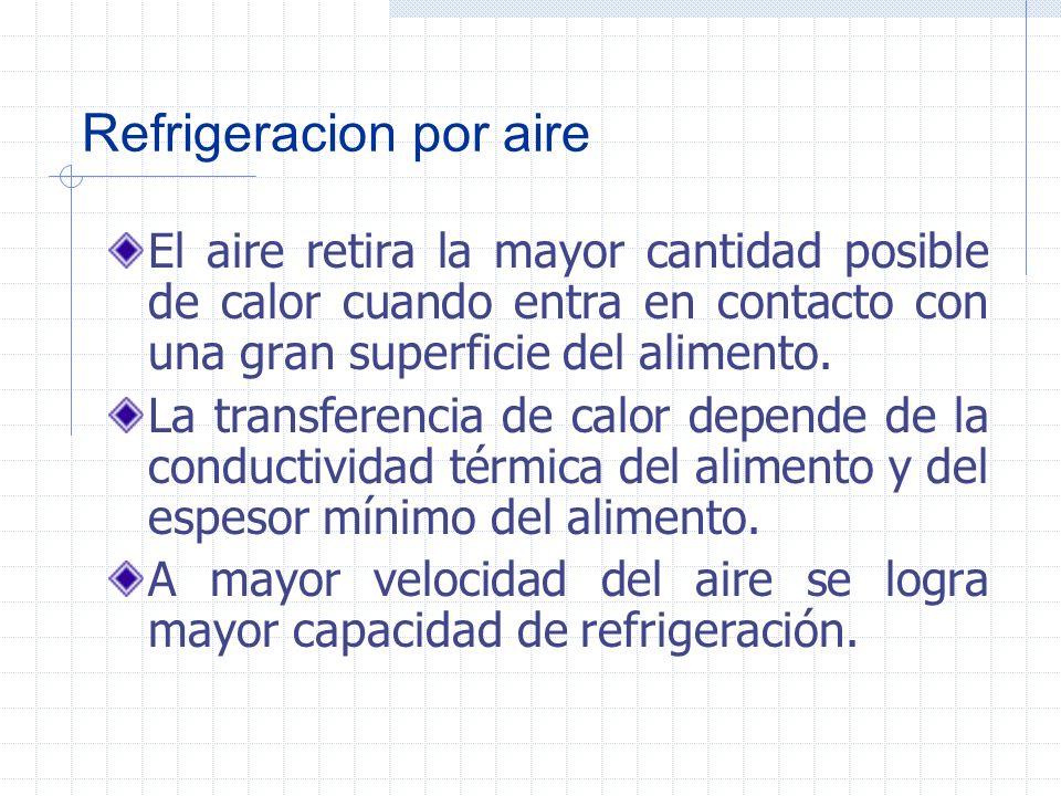 Tipos de congeladores Por aire De contacto indirecto De contacto directo