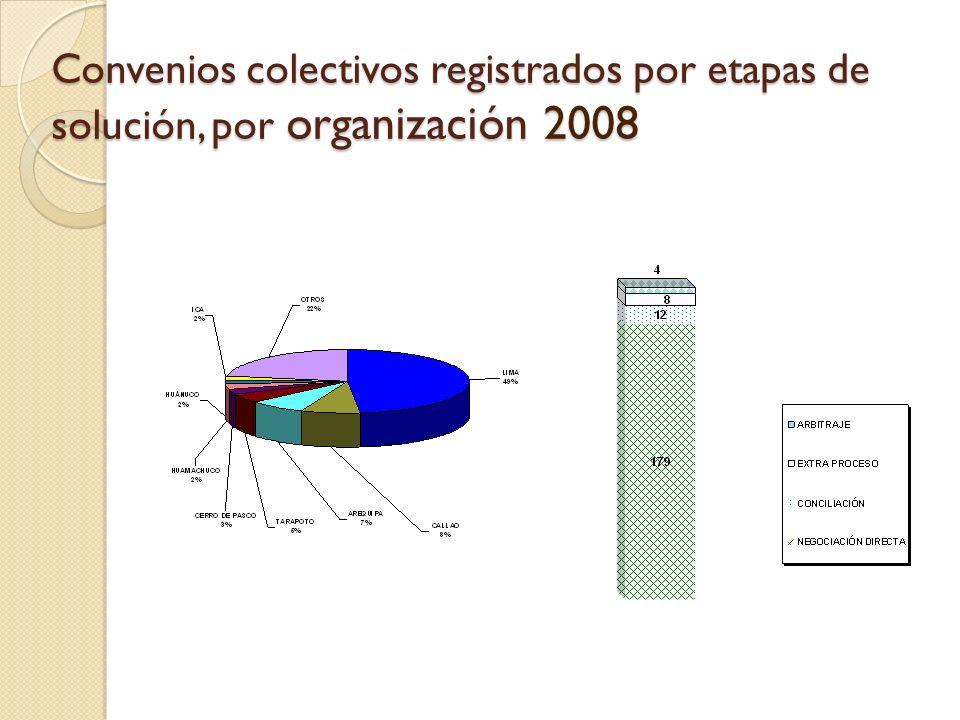 Convenios colectivos registrados por etapas de solución, por organización 2008