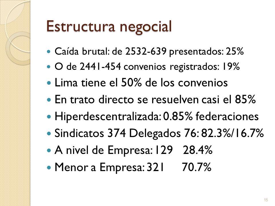 Estructura negocial Caída brutal: de 2532-639 presentados: 25% O de 2441-454 convenios registrados: 19% Lima tiene el 50% de los convenios En trato di