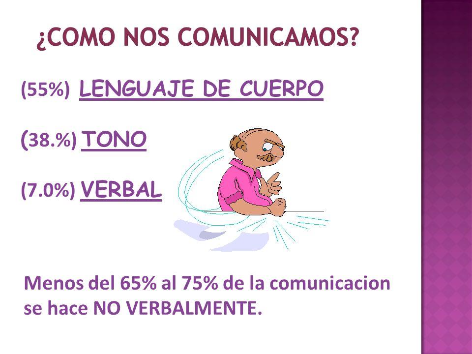(55%) LENGUAJE DE CUERPO ( 38.%) TONO (7.0%) VERBAL Menos del 65% al 75% de la comunicacion se hace NO VERBALMENTE.