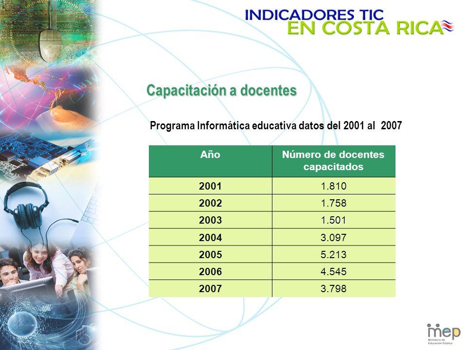 Capacitación a docentes AñoNúmero de docentes capacitados 20011.810 20021.758 20031.501 20043.097 20055.213 20064.545 20073.798 Programa Informática educativa datos del 2001 al 2007
