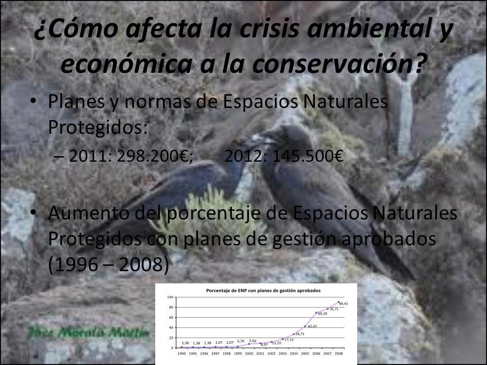 Planes y normas de Espacios Naturales Protegidos: – 2011: 298.200; 2012: 145.500 Aumento del porcentaje de Espacios Naturales Protegidos con planes de